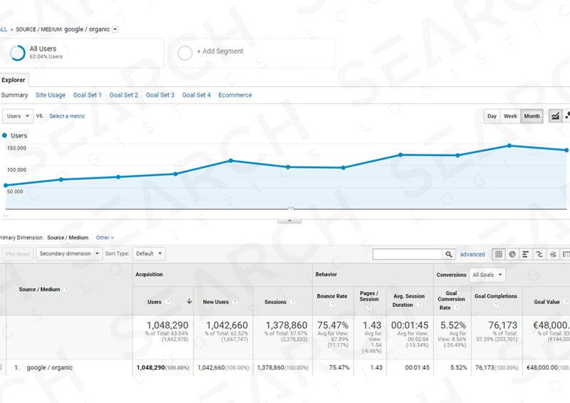 Specialist SEO agency traffic results