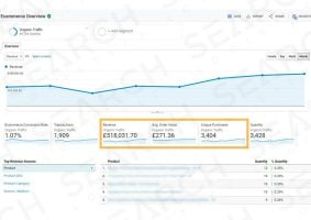 Get more sales from search traffic